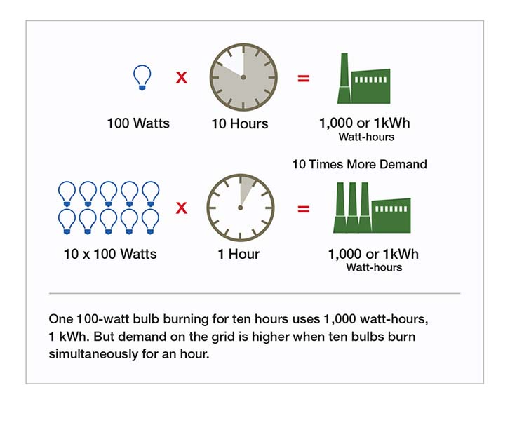One 100-watt bulb burning for ten hours uses 1,000 watt-hours, 1kWh. But demand on the grid is higher when ten bulbs burn simultaneously for an hour