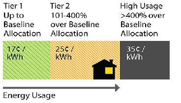 Energy Usage Tier chart: Tier 1 up to baseline allocation = 18 cents per kwh. Tier 2 101-400% over baseline allocation = 25 cents per kwh. High Usage over 400% baseline allocation = 35 cents per kwh.
